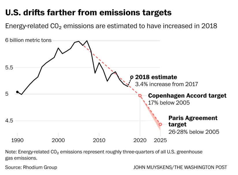Greenhouse gas emissions increasing again for the first time in nearly a decade