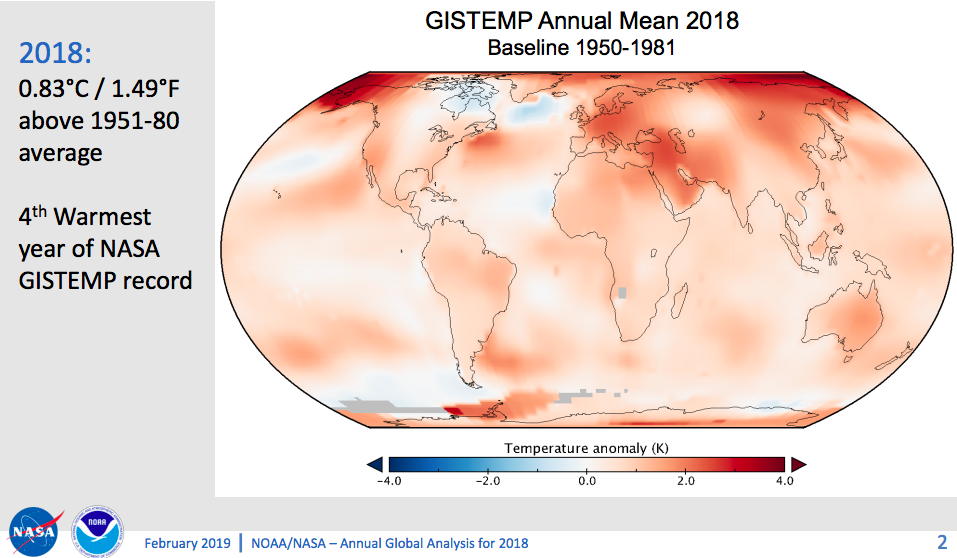 2018 Was Fourth Hottest Year on Record According to NOAA and NASA