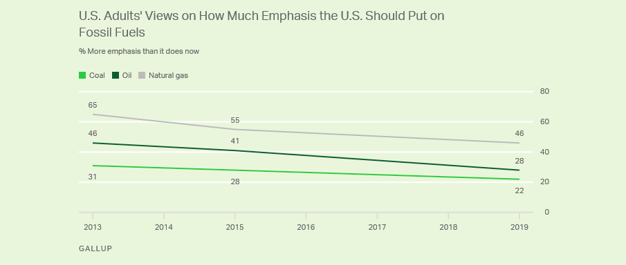 New Poll: Most Americans Support Reducing Fossil Fuel Use