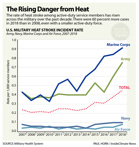 U.S. Soldiers and Minorities Unduly Impacted by Excessive Heat From Climate Change