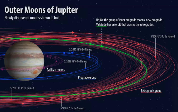 One Cool Thing: Five of Jupiter's Newly Discovered Moons Now Have Names