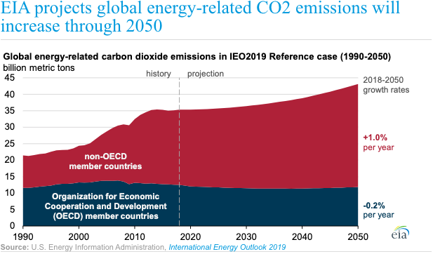 DOE Predicts CO2 Emissions AND Renewables Increase by 2050