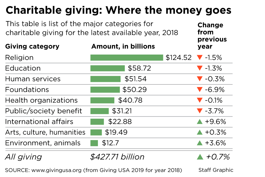 More Green Giving This Year? The Trend Is Good
