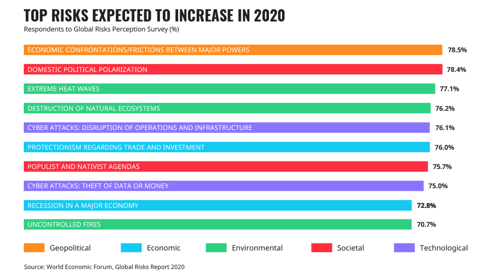 World Economic Forum's Risk Report Names Major Climate Threats