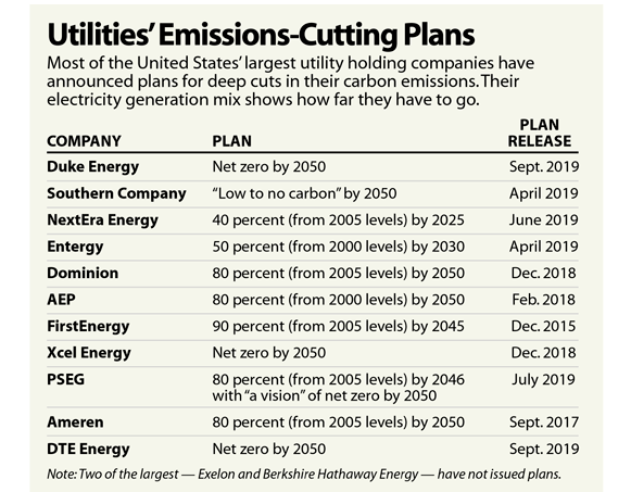 Utilities Promising to Get to Net Zero Need Gas To Get There