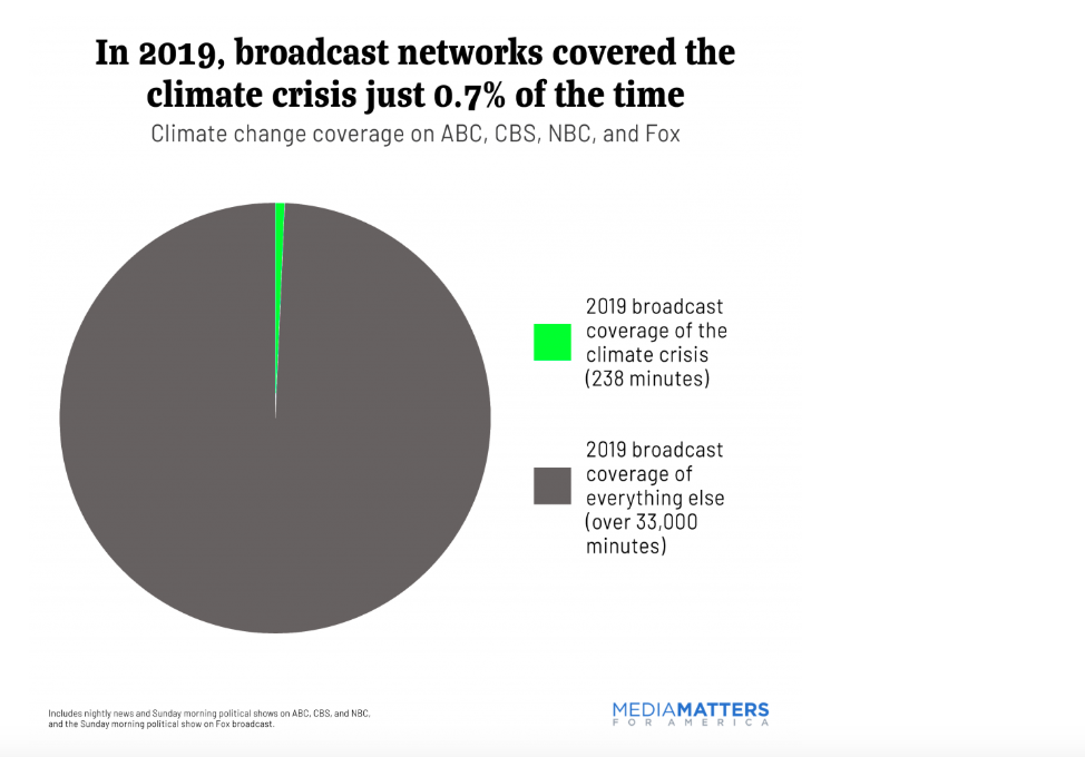 Mainstream News Media Ignored the Climate Crisis in 2019 — Let's Talk About It