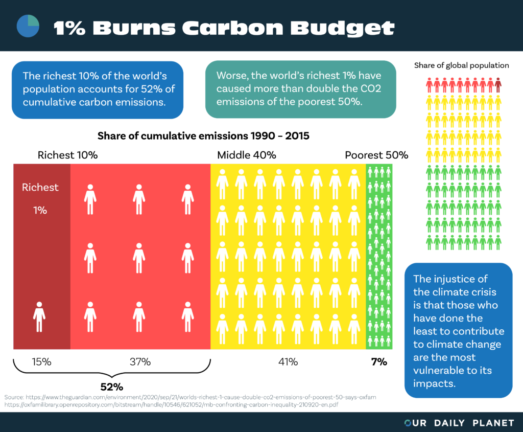 The Wealthiest 1% Create Twice the CO2 Emissions of the Poorest 50%