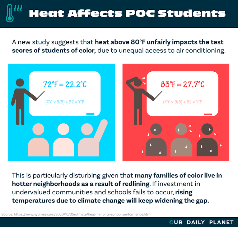 Minority Students Feel The Heat: When Temps Rise, Performance Falls