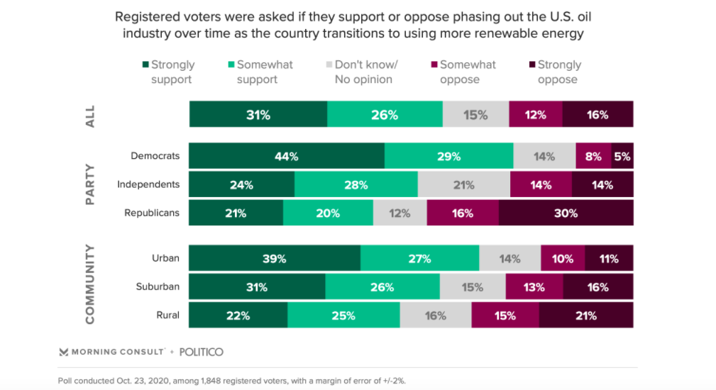 Post-Debate Poll Finds 57% of Registered Voters Support Phasing Out Fossil Fuels
