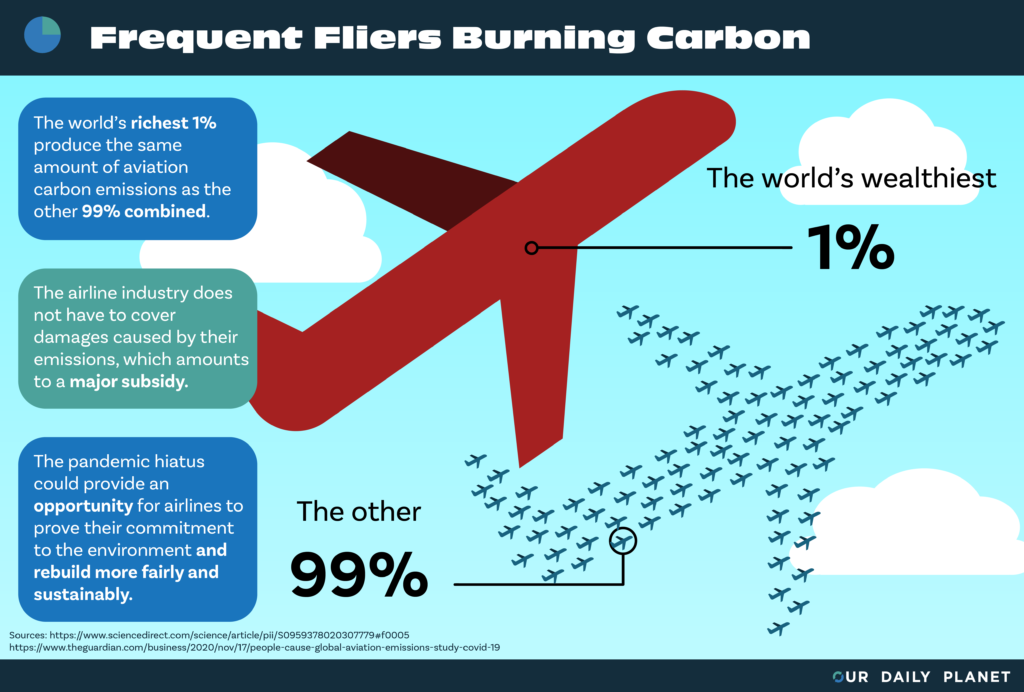 """Super Emitters"" to Blame for Half of Aviation Industry's Carbon Emissions"