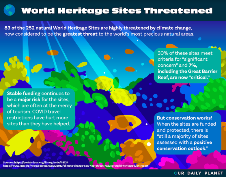 37% of UNESCO Heritage Sites Damaged by Climate Change