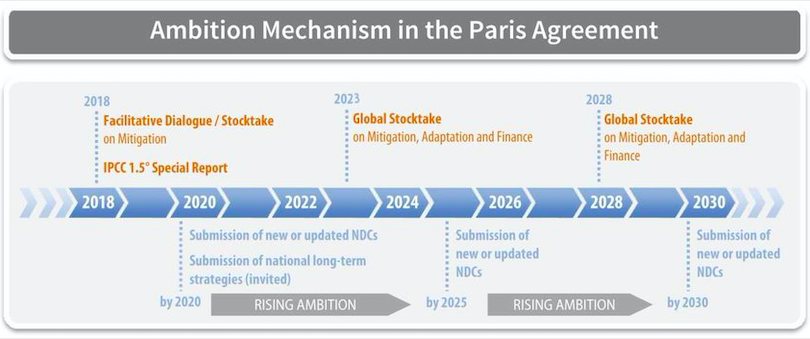 The Paris Agreement at 5: Increasing Ambition