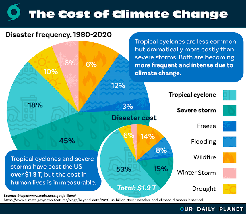 2020 Breaks Another Record: Most Billion-Dollar Weather and Climate Disasters
