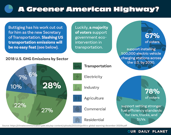 Greener Infrastructure and Fuel-Efficient Cars Are Widely Popular With the Public