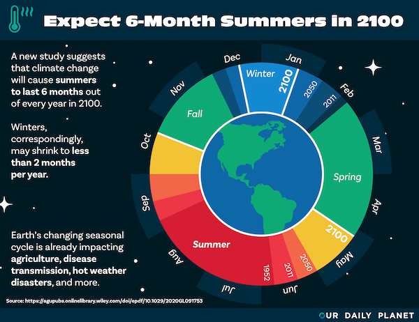 Will the Summer Be Endless by 2100?