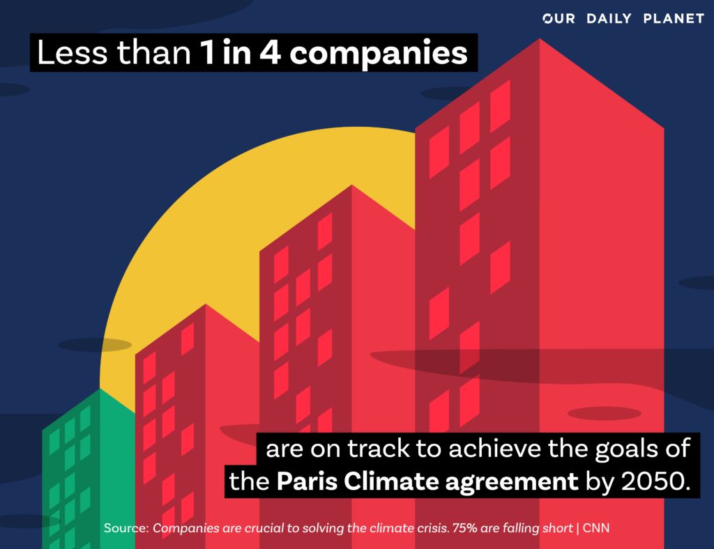 75% of Global Companies Failing to Meet Paris Agreement Goals