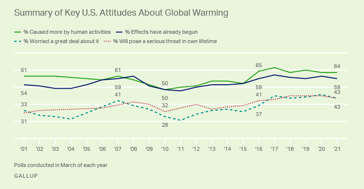 New Poll Finds Republicans and Democrats More Divided Than Ever on Climate Change