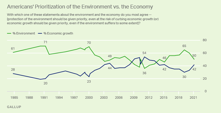 Gallup Finds Fewer Americans Prioritize the Environment During the Pandemic