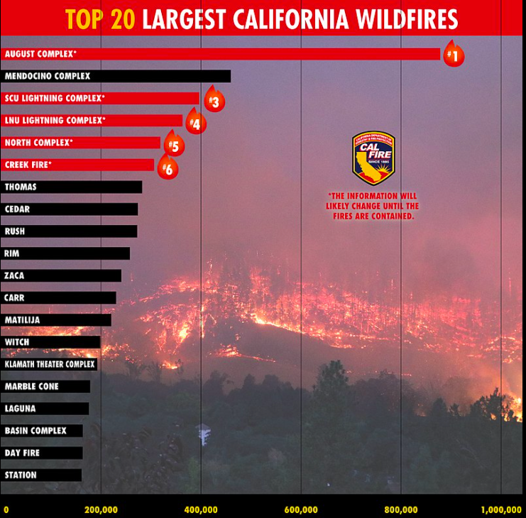 Governor Proposes $536 Million To Fight 2021 California Wildfire Season
