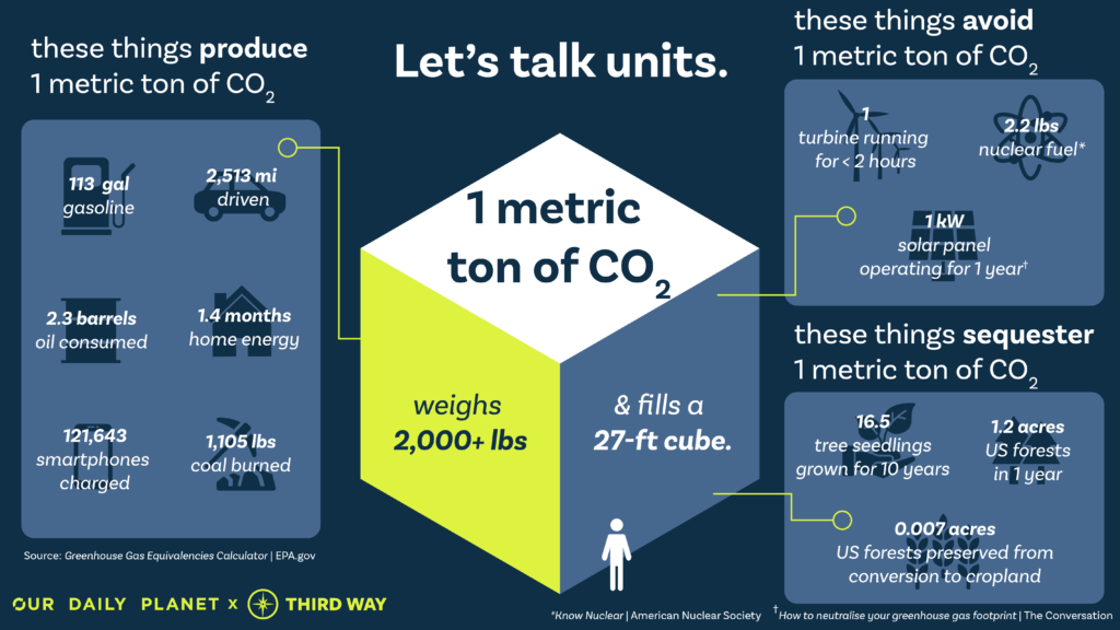 Explain It To Me: What is a Metric Ton of Carbon?